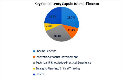 Women and Islamic Finance – Wahed
